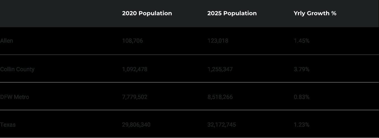 CHART - Population Stats@2x